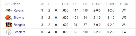 AFC Standings